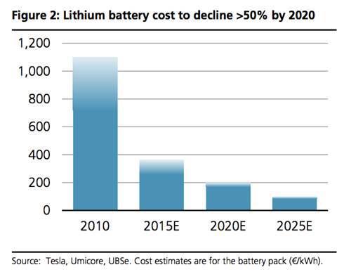 Evolución del coste de las baterías