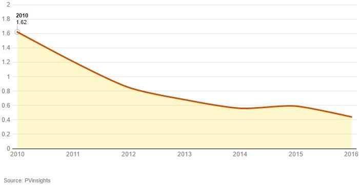 Evolución del coste solar por vatio 2010-2016