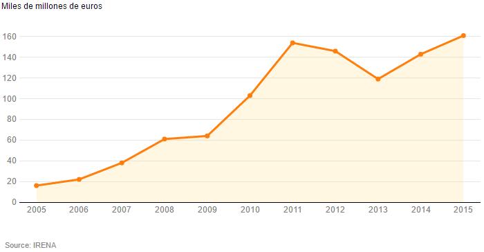 Inversión mundial en energía solar