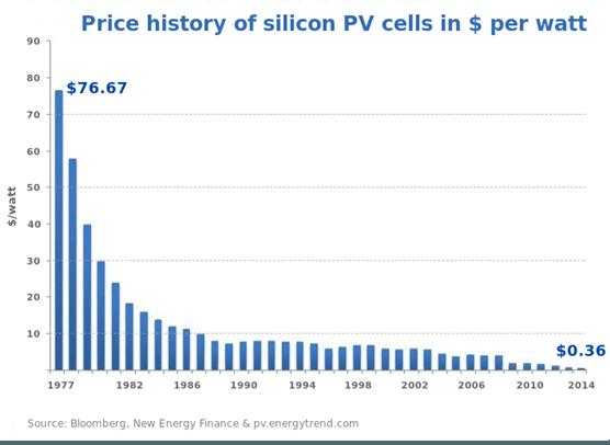 Histórico de precio en los paneles fotovoltaicos