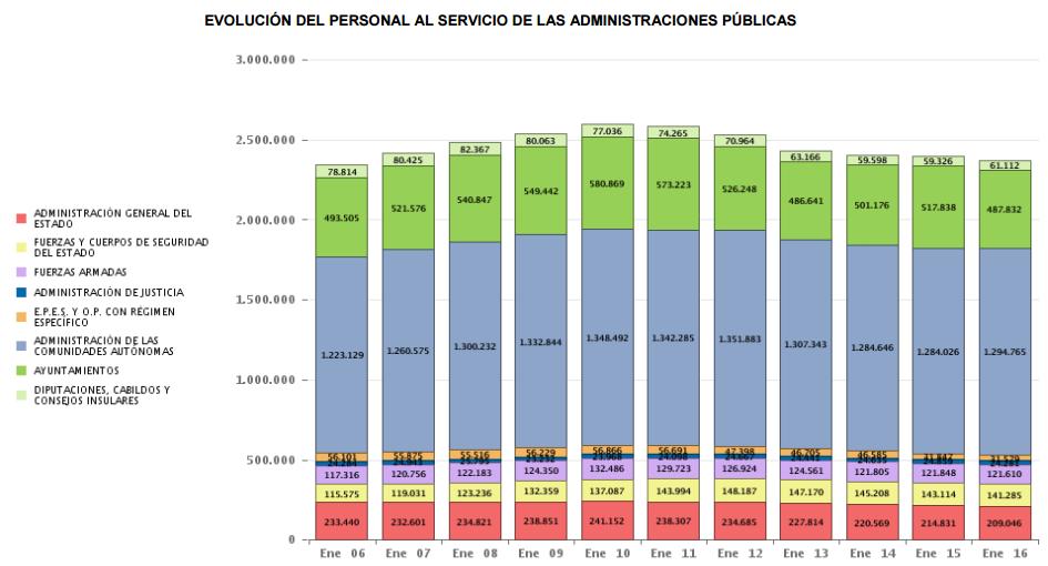 Evolución numero empleados públicos por año en España