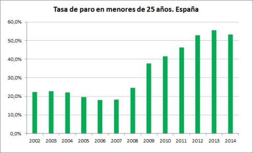 TasadesempleojuvenilEspaña