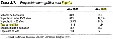 Proyección demográfica para España - año 2050