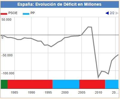 Déficit en España