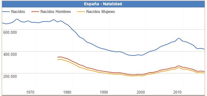 Nacidos en España