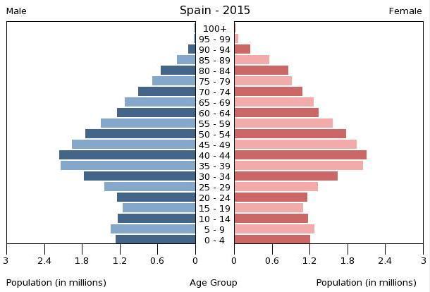 Pirámide de población 2015