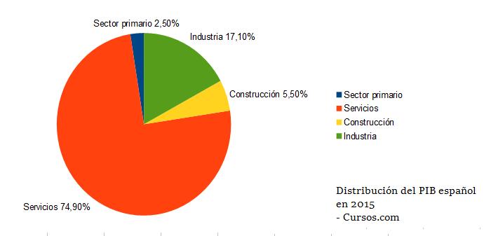 Distribución del PIB de España