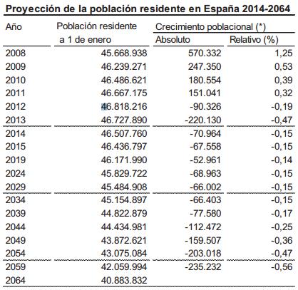 Evolución poblacional de España