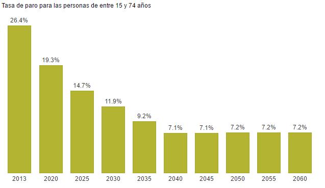 Tasa de paro en España para 2050