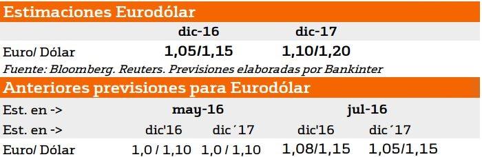 Revisión cambio Euro Dólar