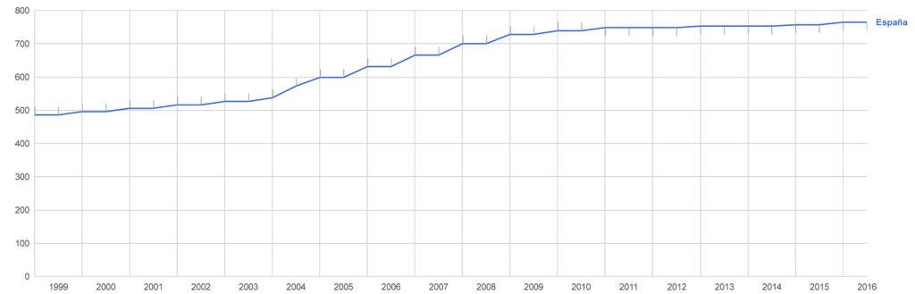 Evolucion del Salario Minimo España