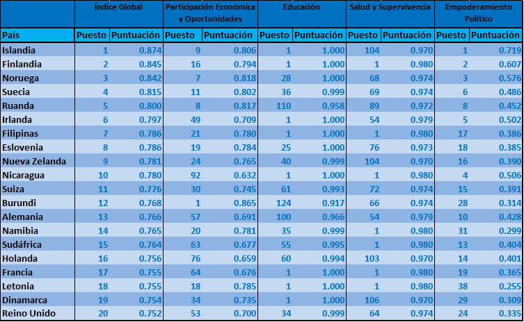 Ranking de paises con mas igualdad de genero del mundo