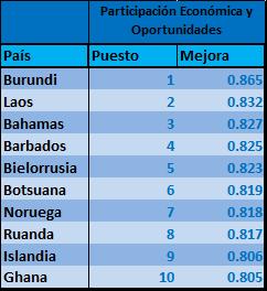 Participacion Economica y Oportunidades