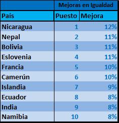Ranking de paises que mas han avanzado