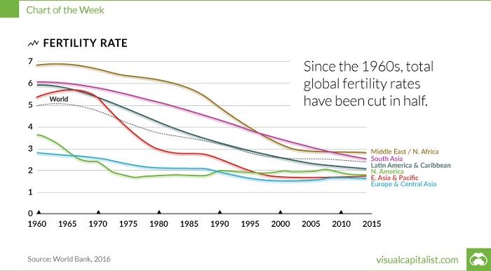 Tasa de fertilidad