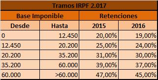 Tramos IRPF 2017