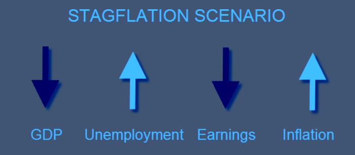 Panorama de la estanflación