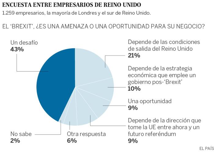 Gráfico que muestra la opinión de los empresarios de Reino Unido sobre la fractura con la UE.