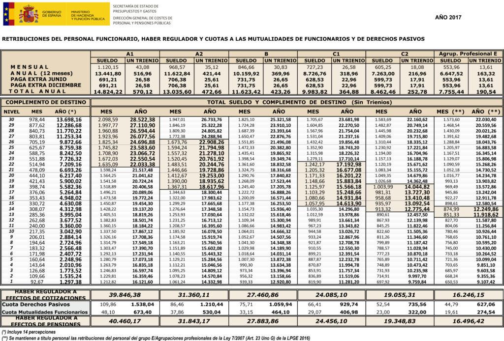 Retribuciones personal funcionario 2017