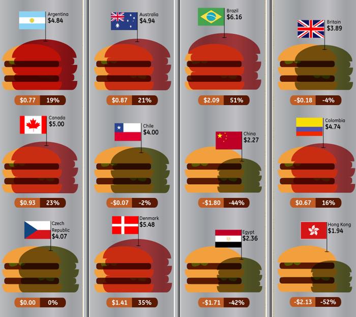 Índice Big Mac según distintos países.