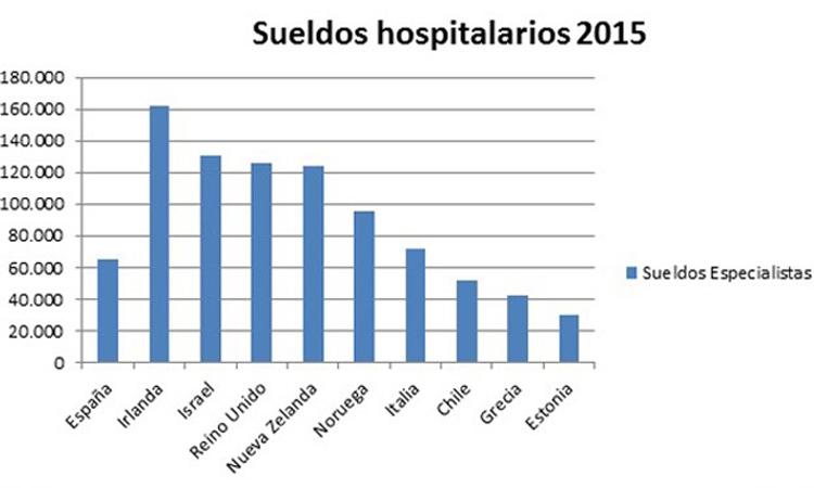 Sueldos hospitalarios