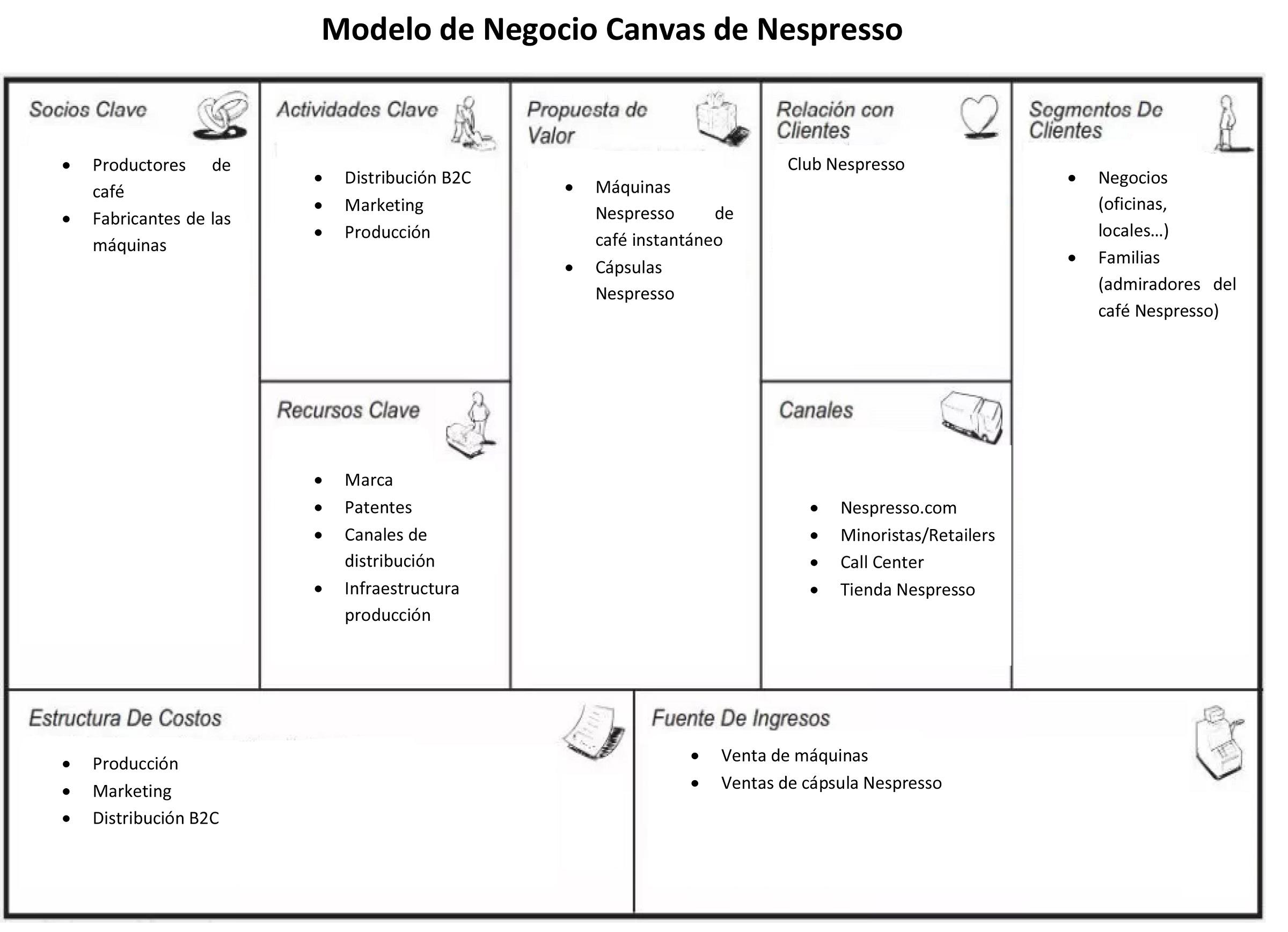Modelo Canvas de Nespresso