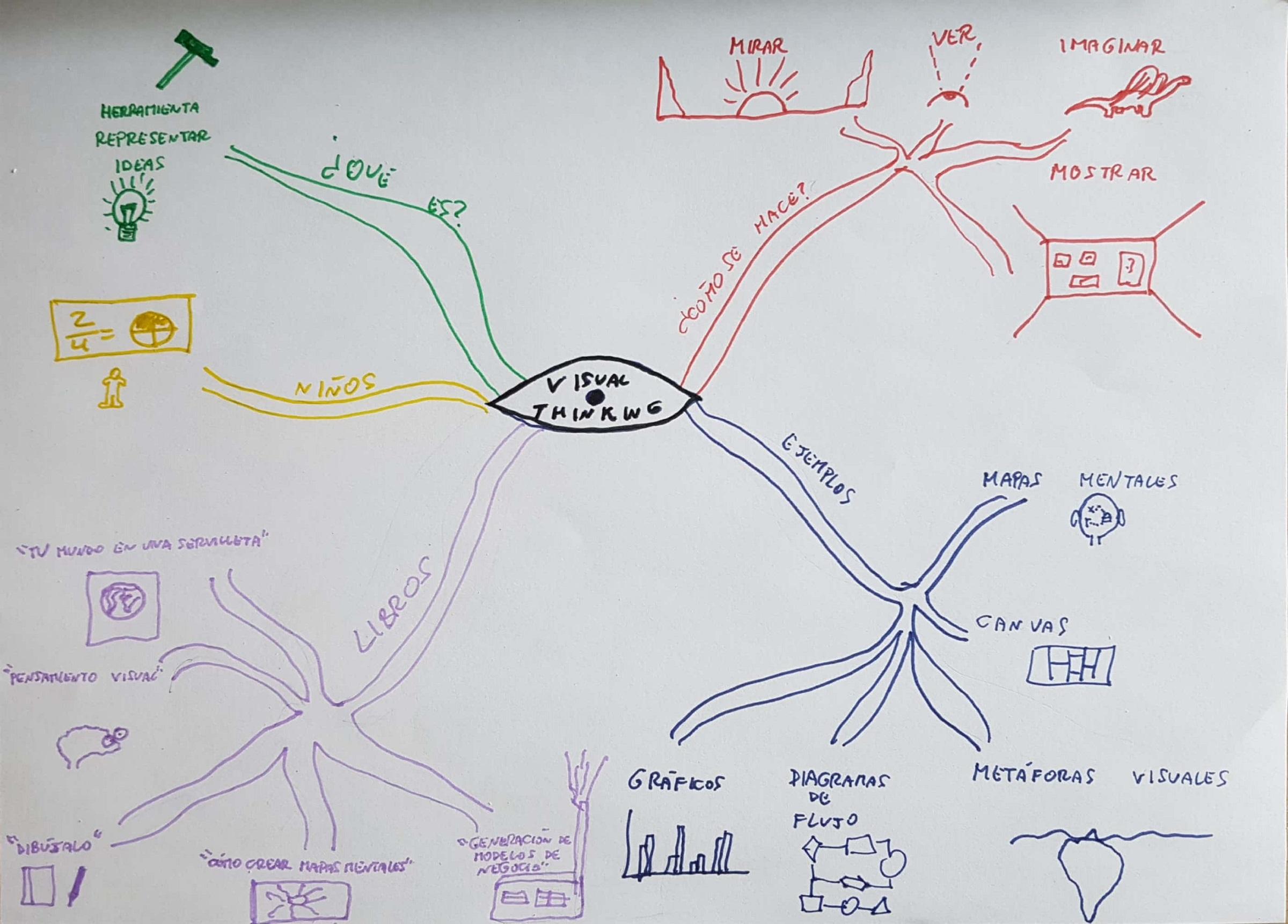 Visual Thinking explicando este mismo artículo