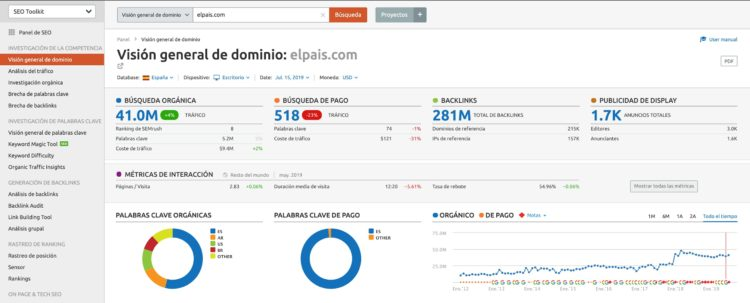 Visión general de un dominio en Semrush