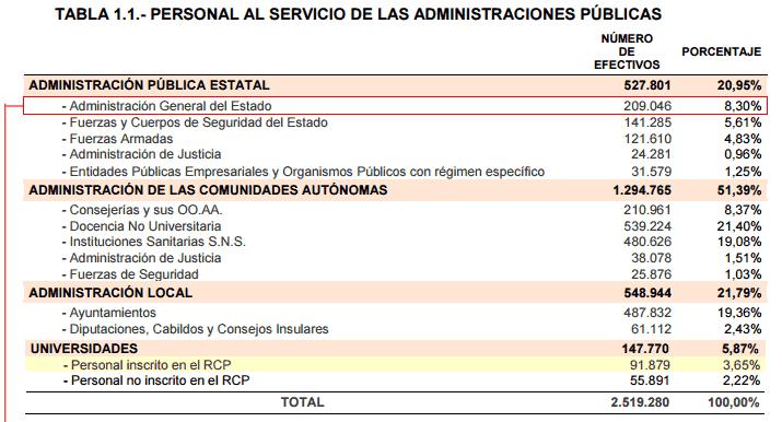 ¿Cuantos funcionarios y trabajadores públicos hay en España?