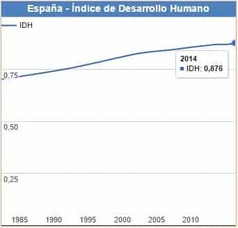 IDH de España