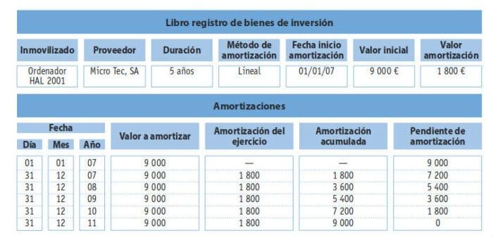 Libro de bienes de inversión