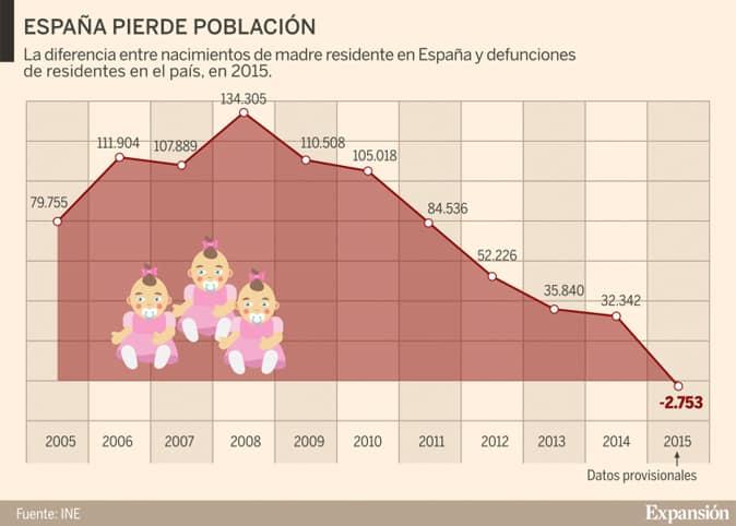 Tasa de natalidad en España