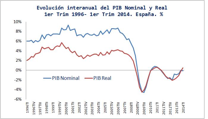 Diferencias entre el PIB real y el Nominal