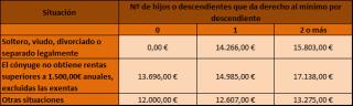 Tablas del IRPF 2020. Tramos y porcentajes del impuesto