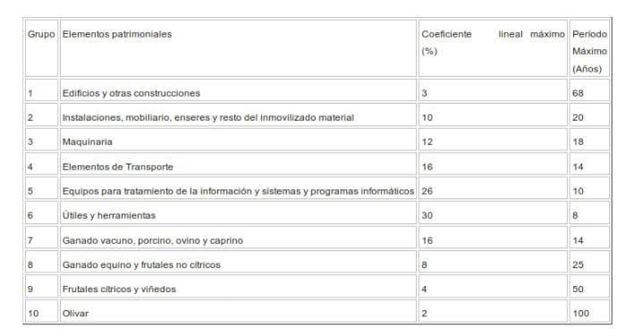 tablas de amortización simplificada